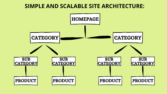 good site architecture_JK